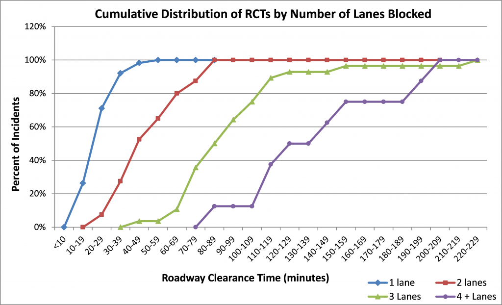 Distribution of RCTs by Number of Lanes Blocked