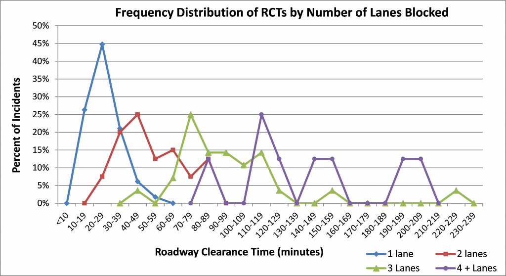 Frequency Distribution of RCTs by Number of Lanes Blocked