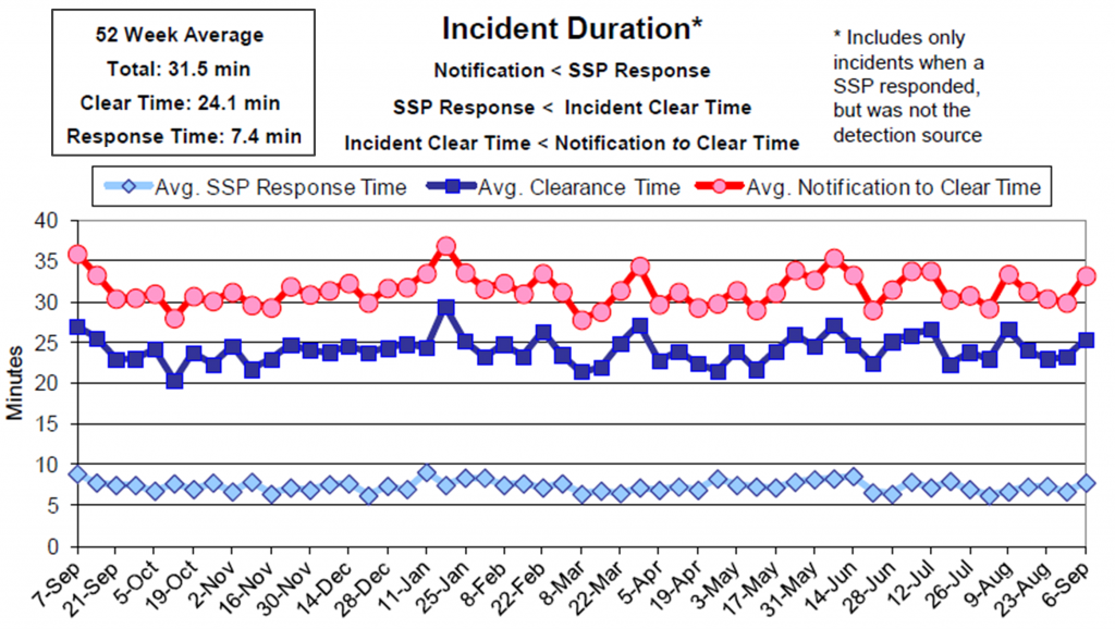 Example of Virginia DOT Average Weekly Safety Service Patrol Response Times and ICTs