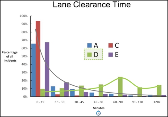 Lane Clearance Time