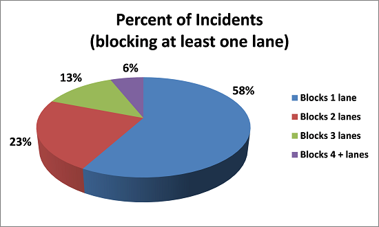 Percent of Incidents Blocking One Lane