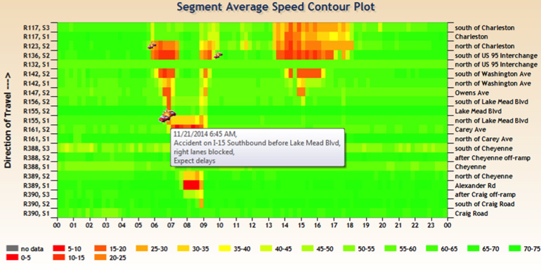Figure 5. FAST Heat Map of Average Speed