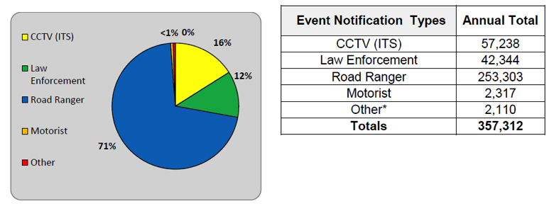 Figure 3. Road Ranger Events by Notification Type for July 2014 – June 2015