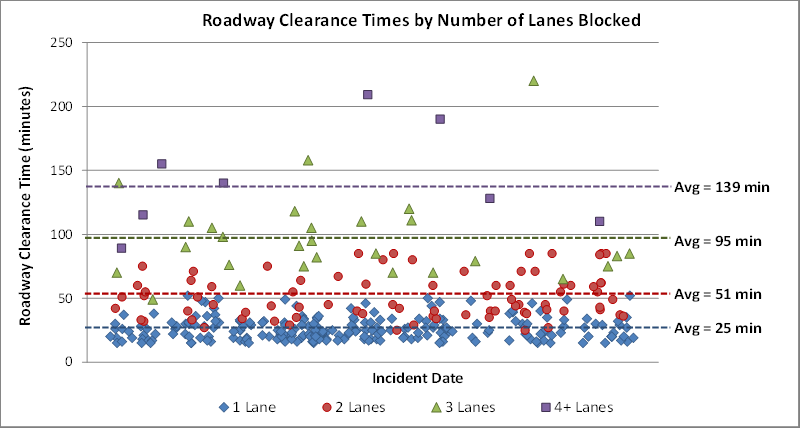 Roadway Clearance Times by Lanes Blocked