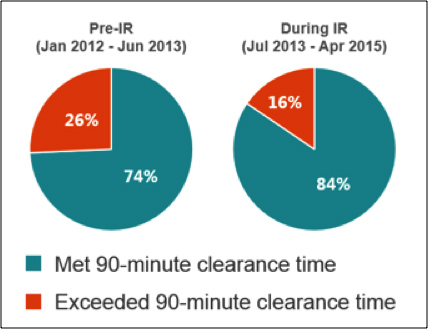 Figure 3. District 8 Pilot – 90-Minute Clearance Time Performance