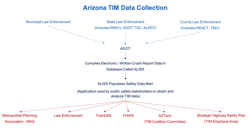 Figure 3. Arizona TIM Data Collection Process