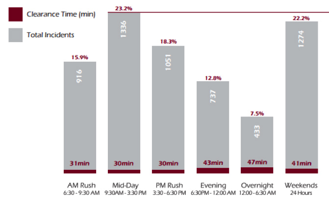 Figure 3. Number of Incidents and Average Time to Clear Lanes by Time of Day (2014)