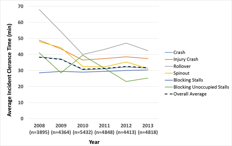 Figure 2. Minnesota Department of Transportation Traffic Incident Management Performance 6-Year Trend – Average ICT by Incident Type