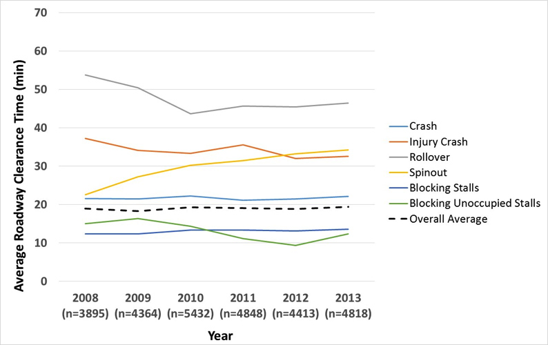 Figure 1. Minnesota Department of Transportation Traffic Incident Management Performance 6-Year Trend – Average RCT by Incident Type