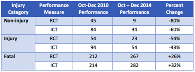 Table 1. Arizona Department of Public Safety Metropolitan Phoenix Traffic Incident Management Performance between October-December 2010 and October-December 2014