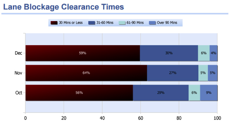 Figure 3. TDOT Region 1 Quarter 4, 2014, Lane Blockage Clearance Times
