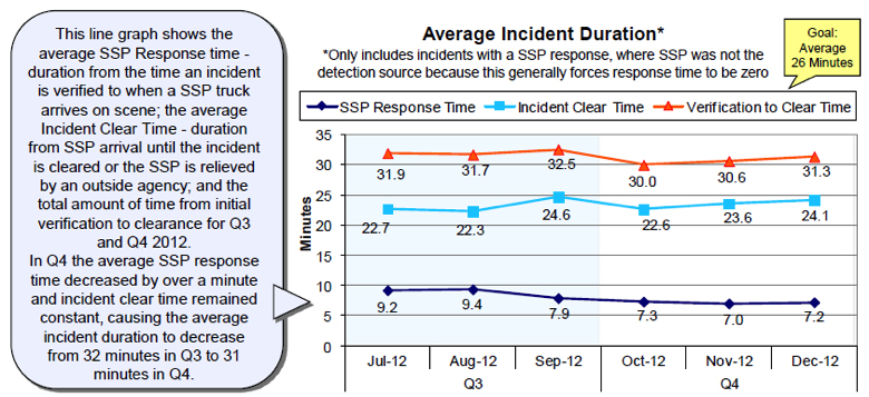 Figure 4. Average SSP Incident Clearance Trends Extracted from VDOT's Hampton Roads TOC Fourth Quarter 2012 Performance Measures Report