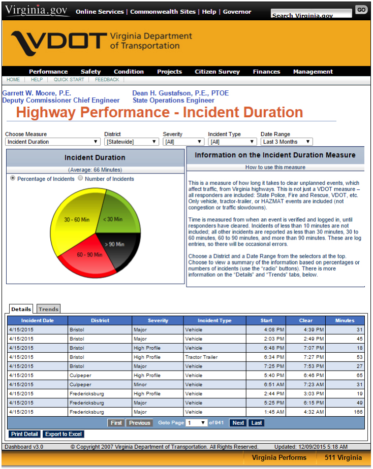 Figure 2. VDOT's Incident Duration Dashboard