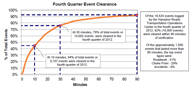 Figure 3. Fourth Quarter Incident Clearance Extracted from VDOT's Hampton Roads TOC Fourth Quarter 2012 Performance Measures Report