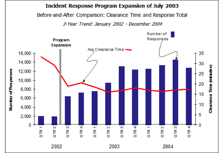 Figure 6. Washington State Department of Transportation Analysis of Trends Using the Statewide Incident Tracking System Data