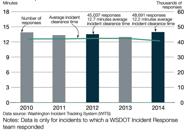 Figure 3. Extract from WSDOT's 2015 Corridor Capacity Report – Incident Response Data