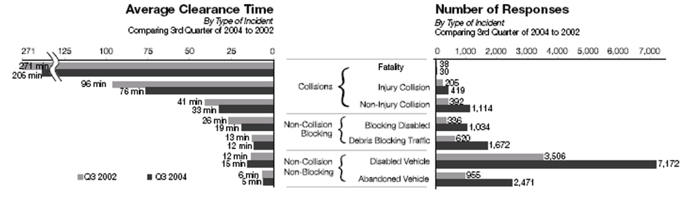 Figure 4. WSDOT TIM Performance by Incident Type and Injury Severity